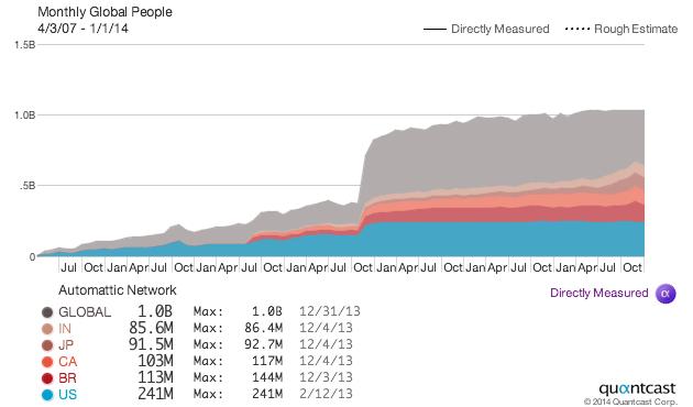 Quantcast traffic chart